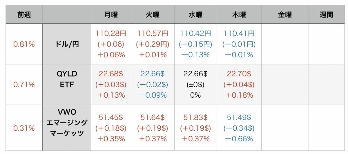 f:id:US-Stocks:20210813080506j:plain