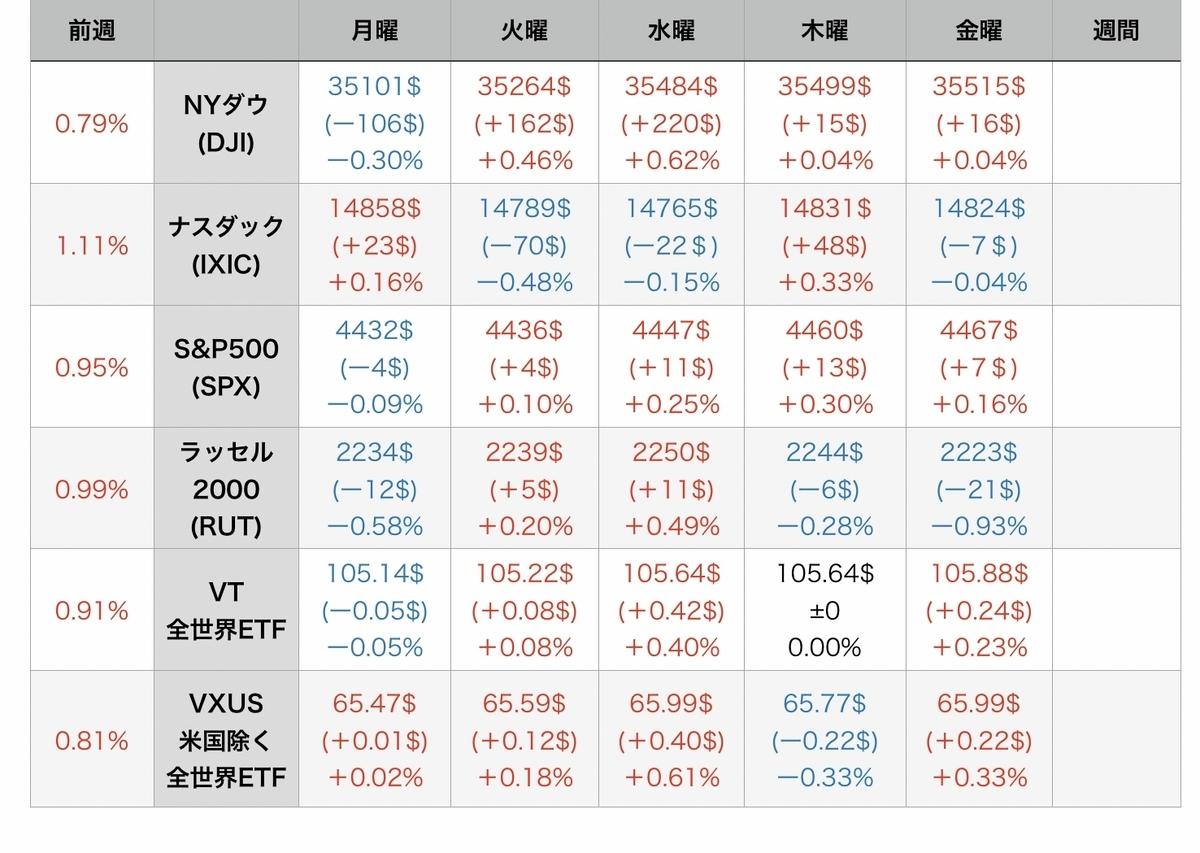 f:id:US-Stocks:20210814075329j:plain