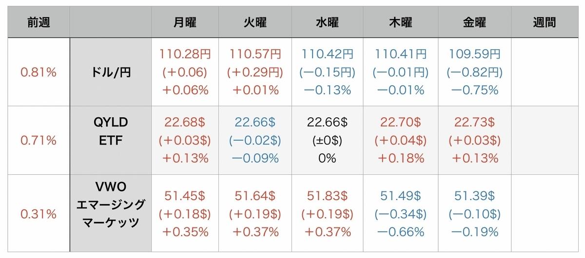 f:id:US-Stocks:20210814075520j:plain