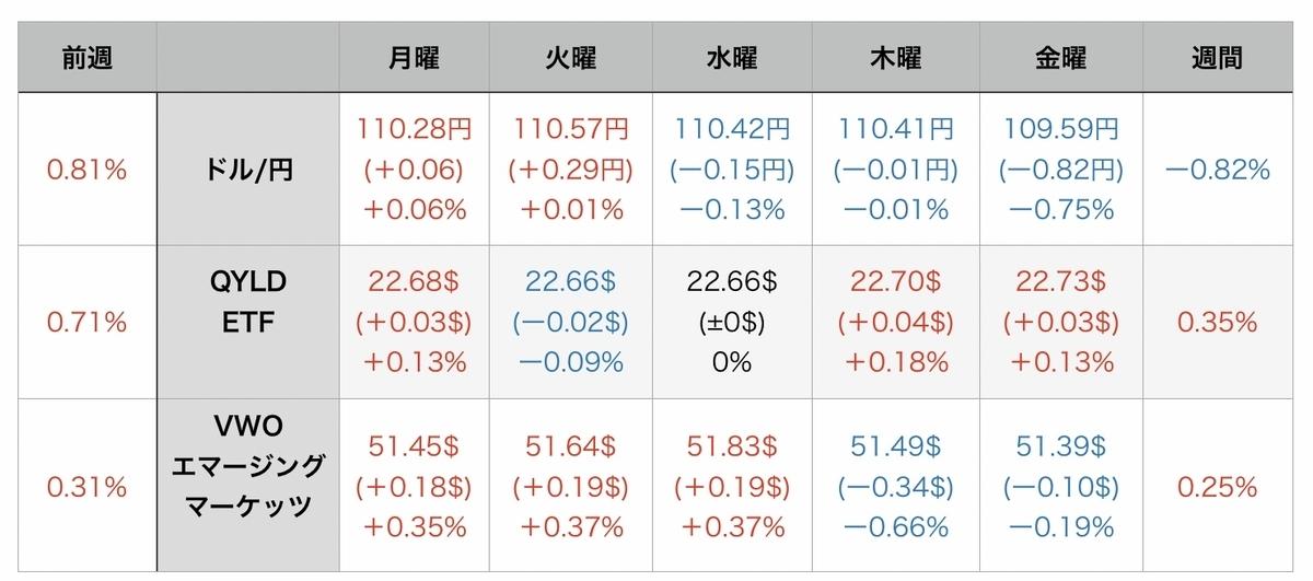 f:id:US-Stocks:20210815072257j:plain