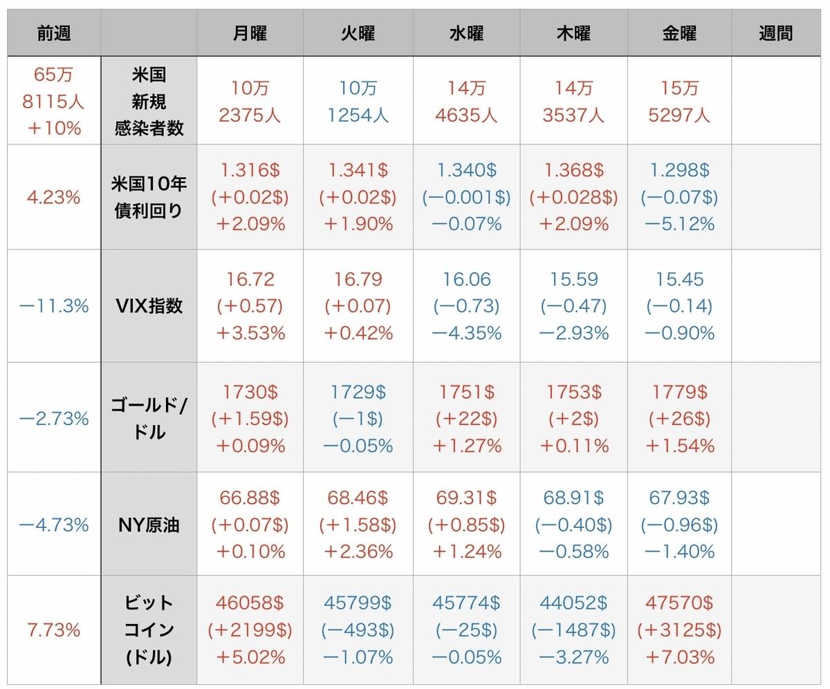 f:id:US-Stocks:20210815072513j:plain