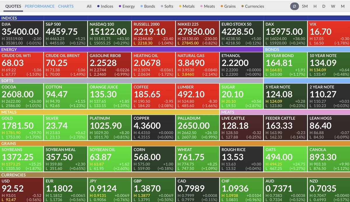 f:id:US-Stocks:20210815073157j:plain