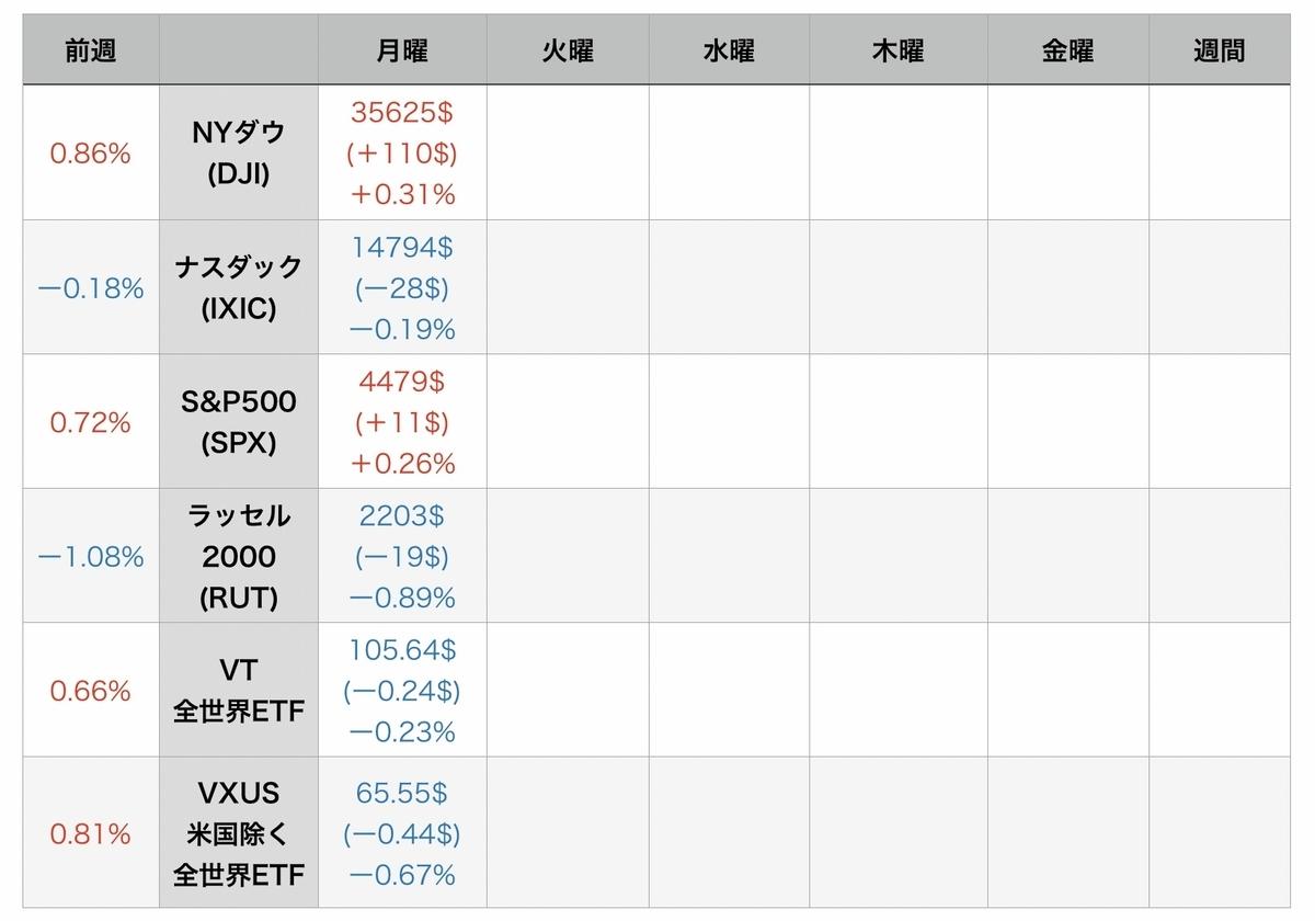 f:id:US-Stocks:20210817075310j:plain