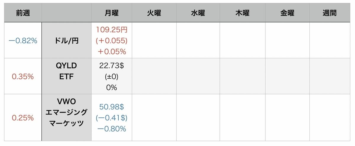 f:id:US-Stocks:20210817075502j:plain