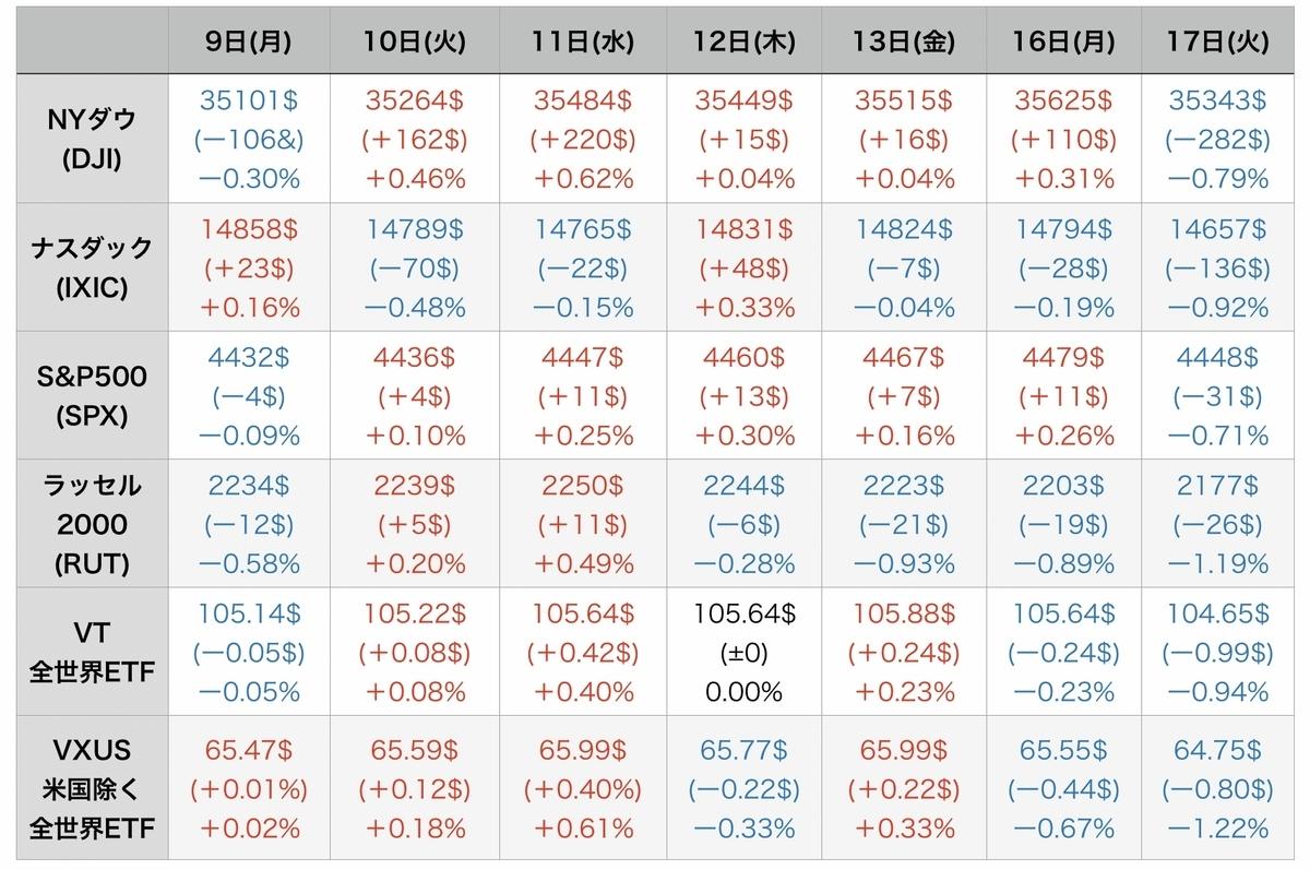 f:id:US-Stocks:20210818081114j:plain