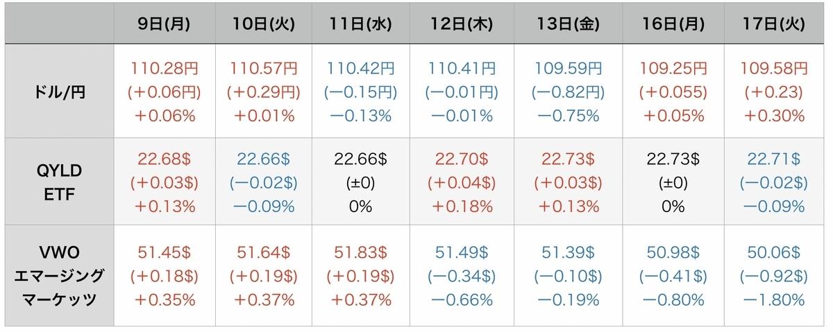 f:id:US-Stocks:20210818081333j:plain