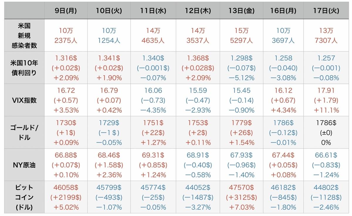 f:id:US-Stocks:20210818110710j:plain