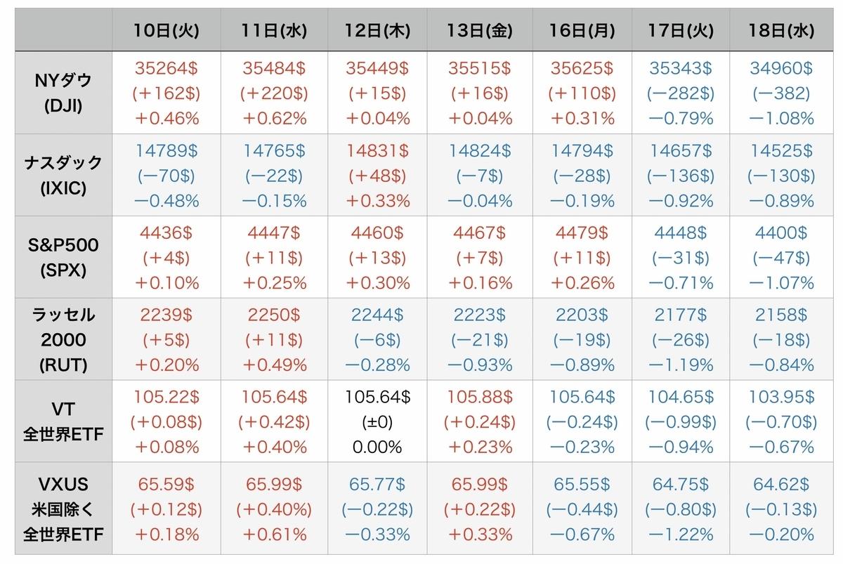 f:id:US-Stocks:20210819081227j:plain
