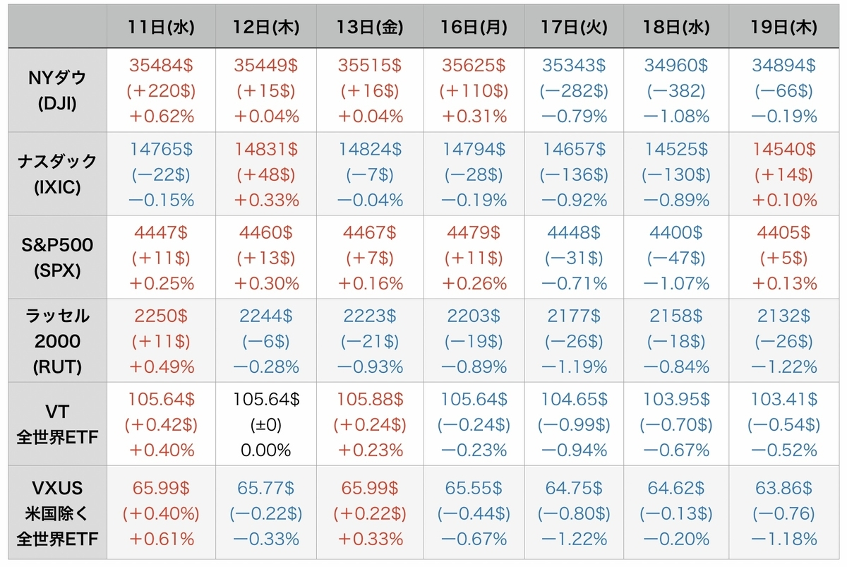 f:id:US-Stocks:20210820080906j:plain