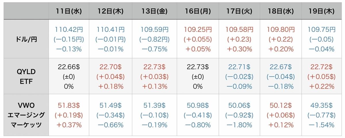 f:id:US-Stocks:20210820081247j:plain