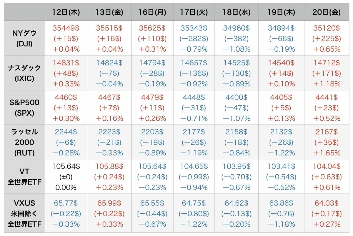 f:id:US-Stocks:20210821075521j:plain