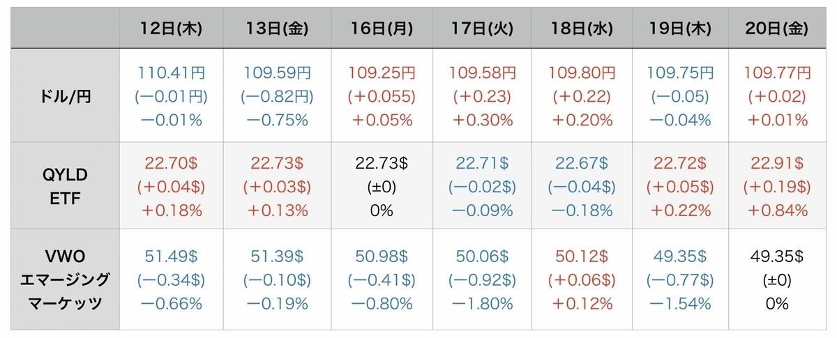 f:id:US-Stocks:20210821075848j:plain