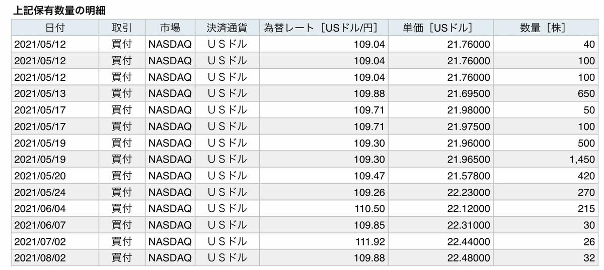 f:id:US-Stocks:20210821100030j:plain
