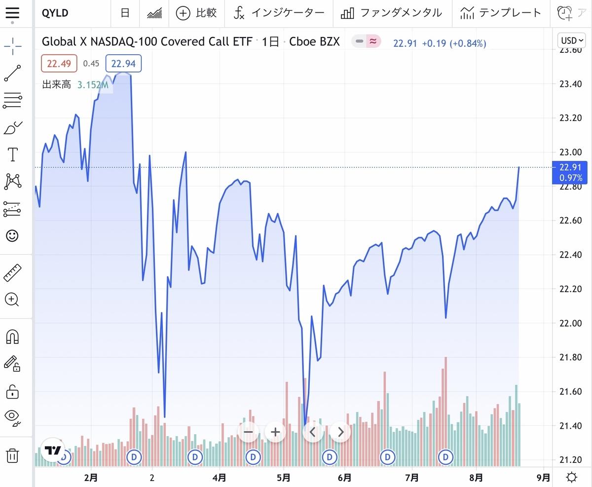f:id:US-Stocks:20210821100754j:plain