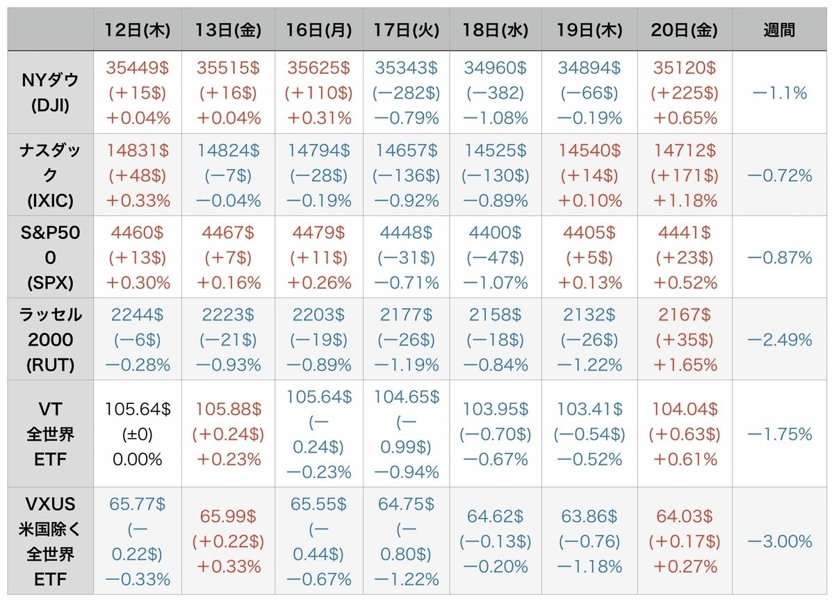f:id:US-Stocks:20210822081636j:plain