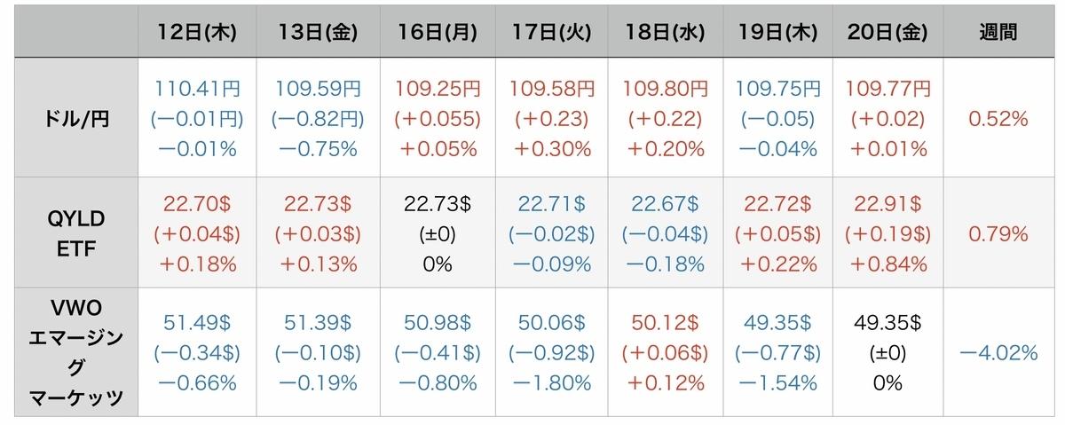 f:id:US-Stocks:20210822082214j:plain