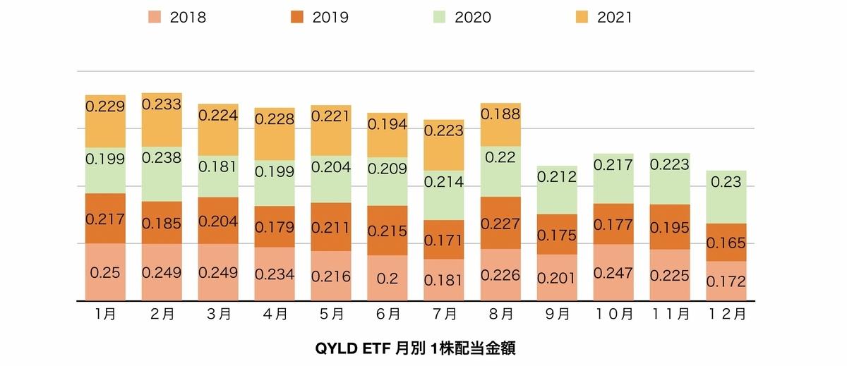 f:id:US-Stocks:20210823151518j:plain