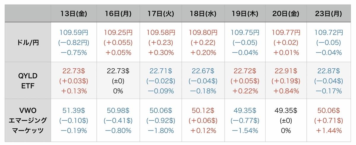 f:id:US-Stocks:20210824094518j:plain