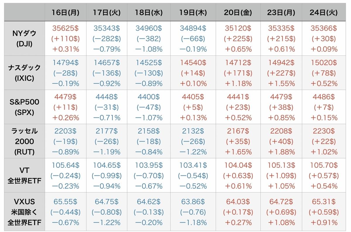f:id:US-Stocks:20210825081024j:plain