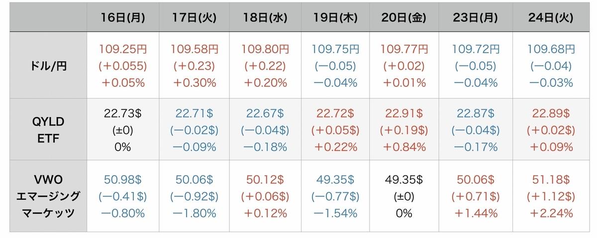 f:id:US-Stocks:20210825081212j:plain