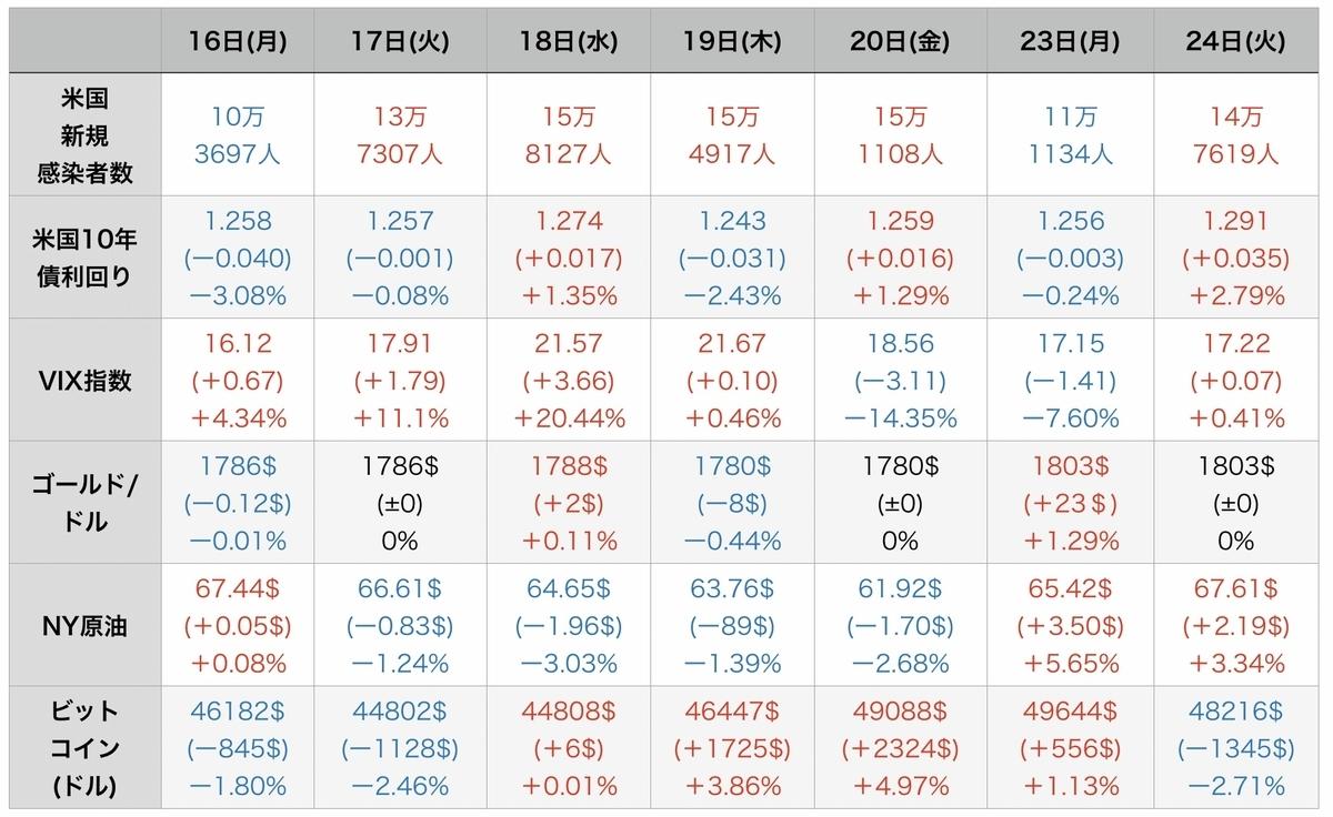 f:id:US-Stocks:20210825124112j:plain