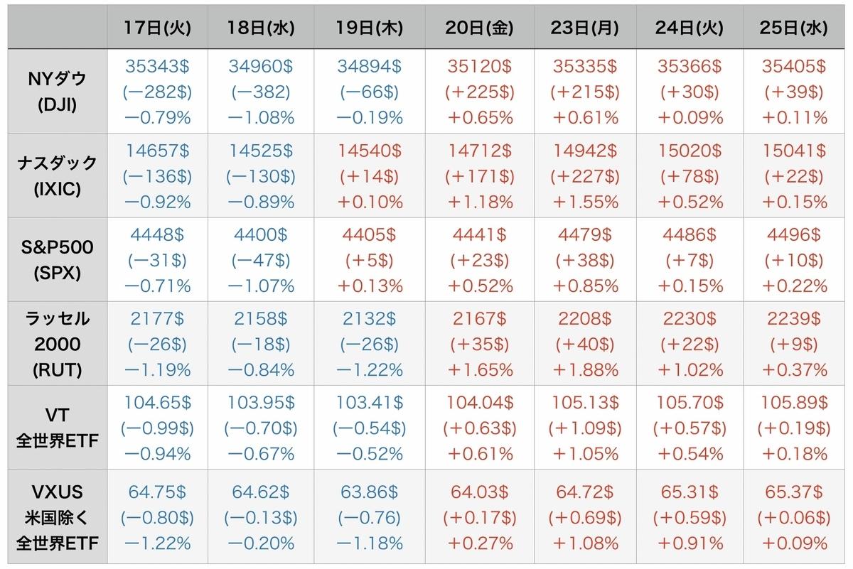 f:id:US-Stocks:20210826093649j:plain