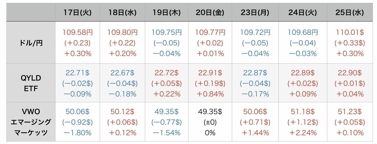 f:id:US-Stocks:20210826093810j:plain