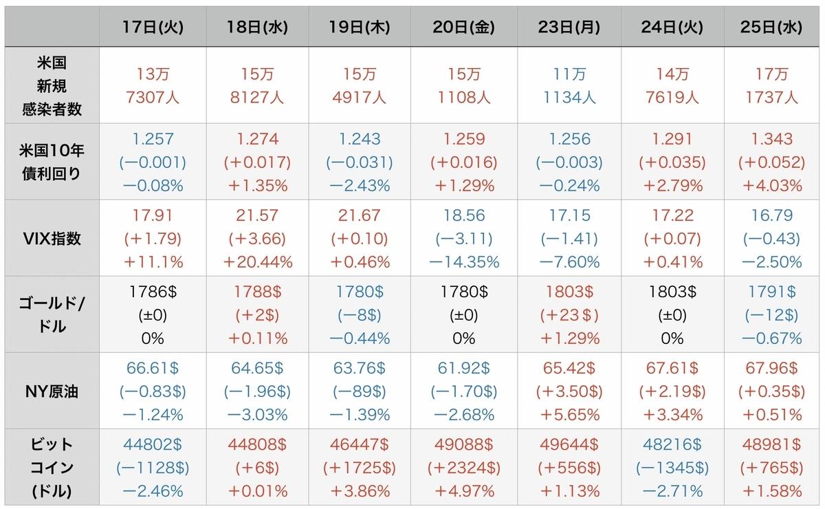 f:id:US-Stocks:20210826122828j:plain