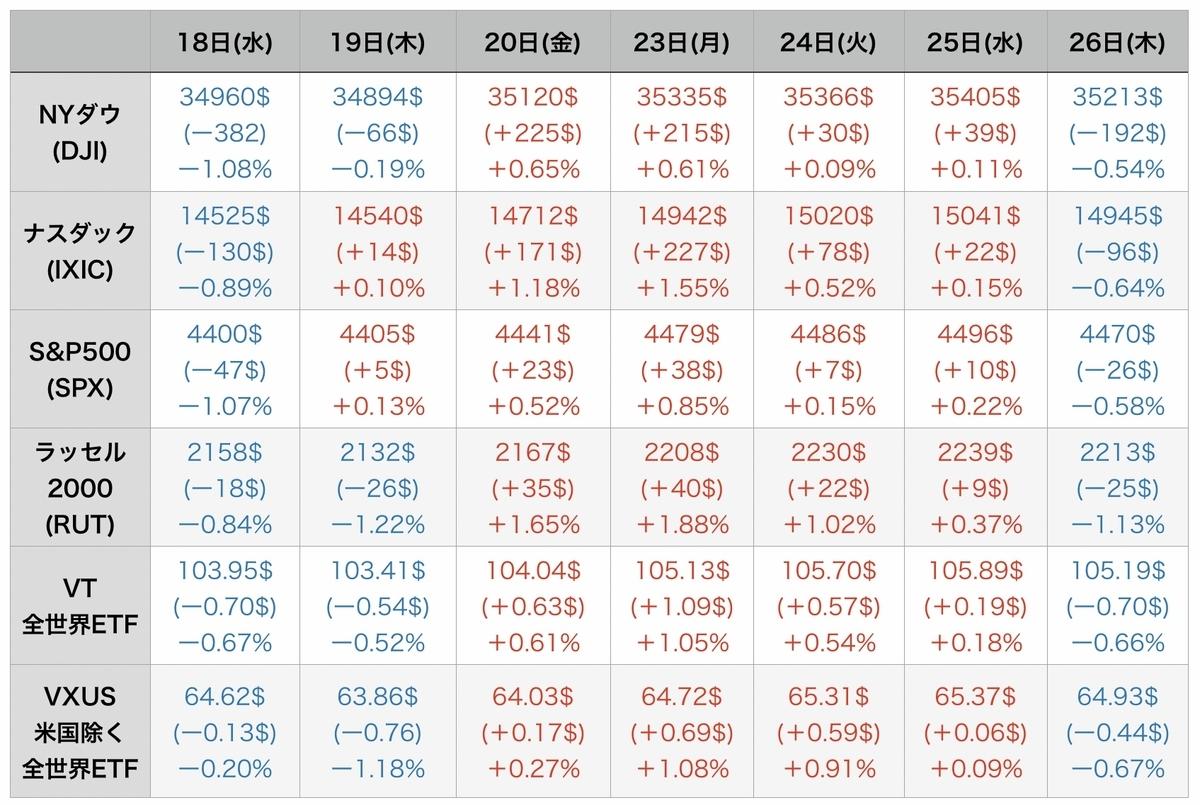 f:id:US-Stocks:20210827091241j:plain