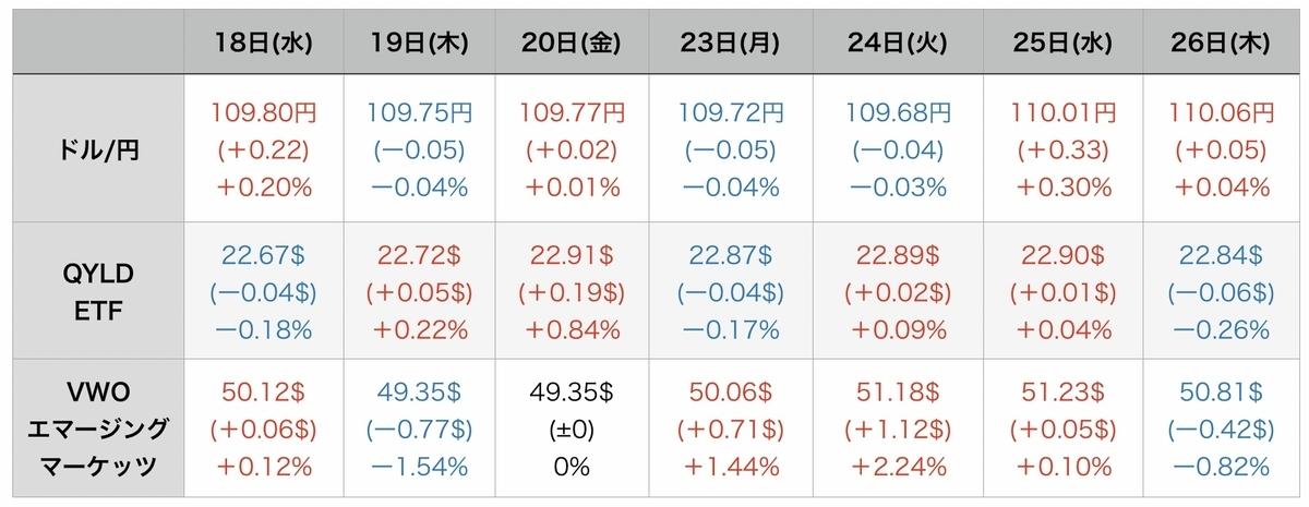 f:id:US-Stocks:20210827091418j:plain