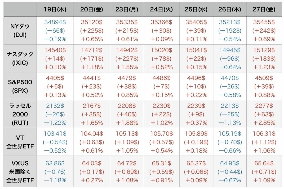 f:id:US-Stocks:20210828081637j:plain