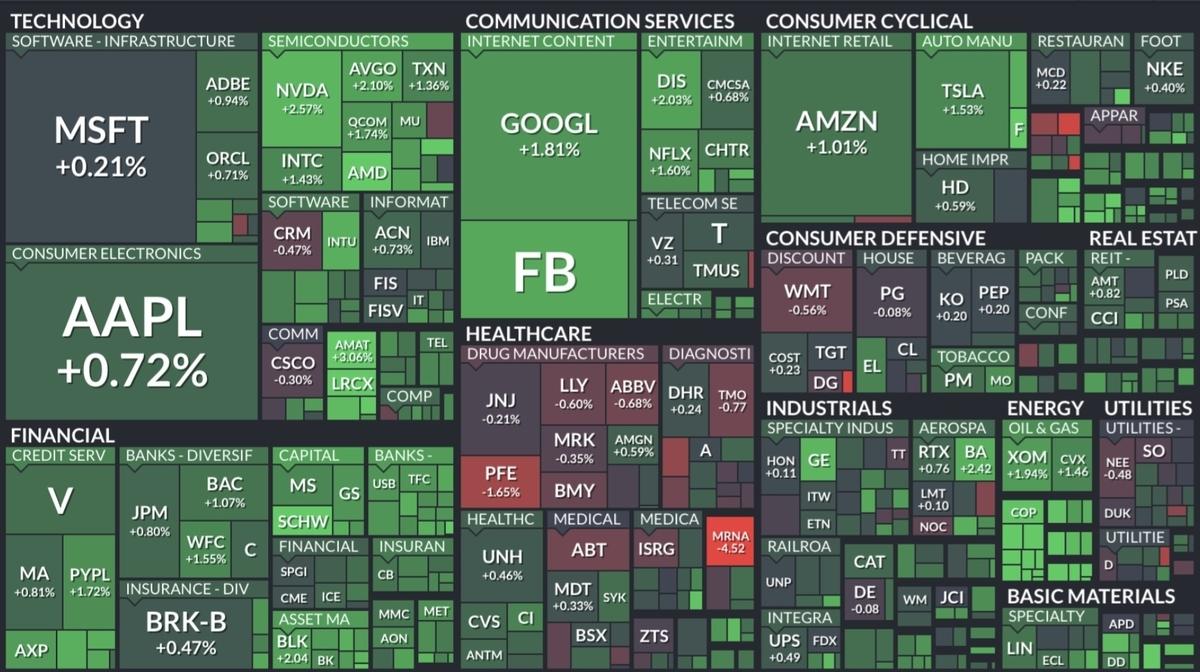 f:id:US-Stocks:20210828082524j:plain