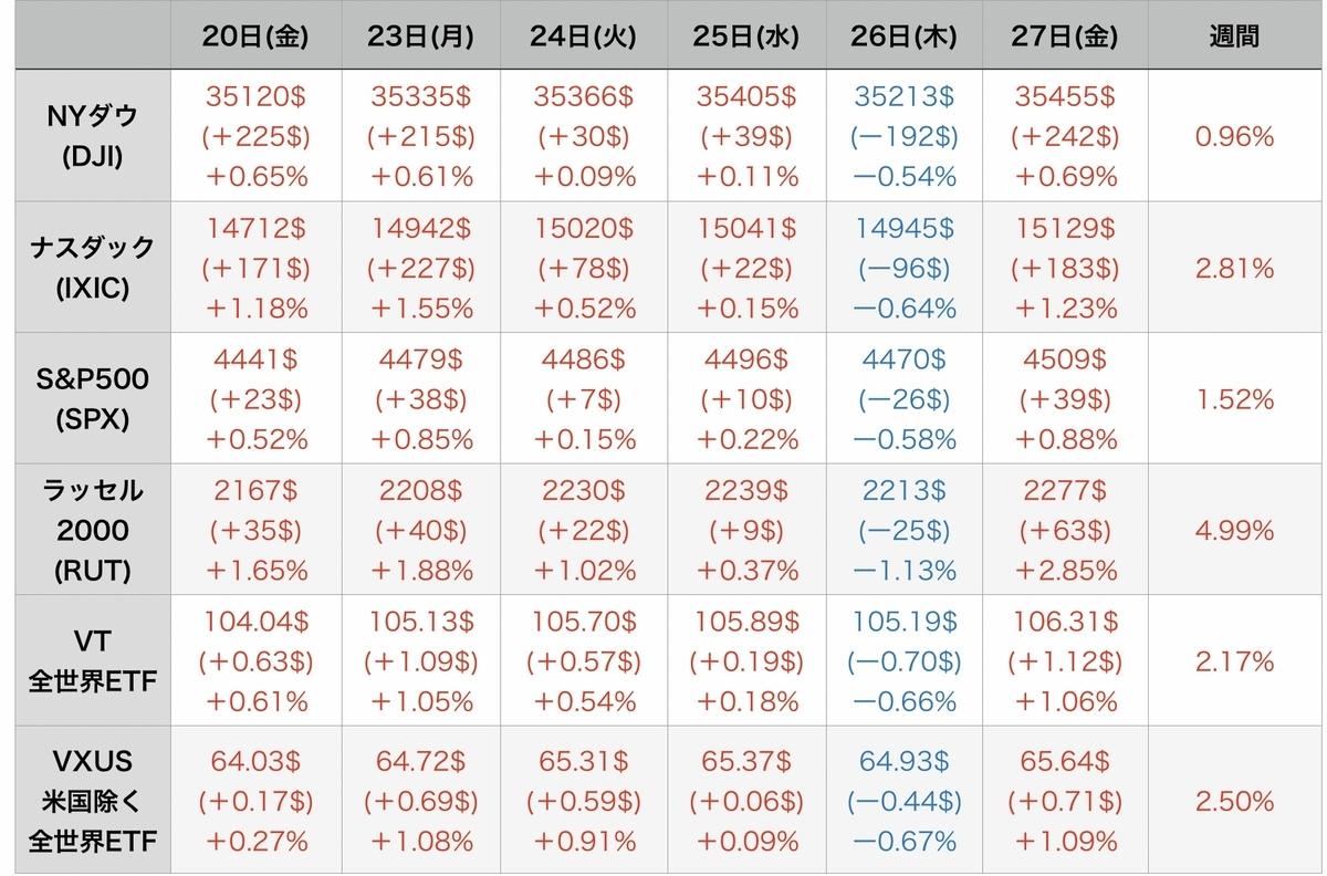 f:id:US-Stocks:20210829092234j:plain