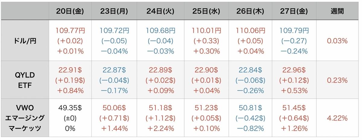 f:id:US-Stocks:20210829092535j:plain