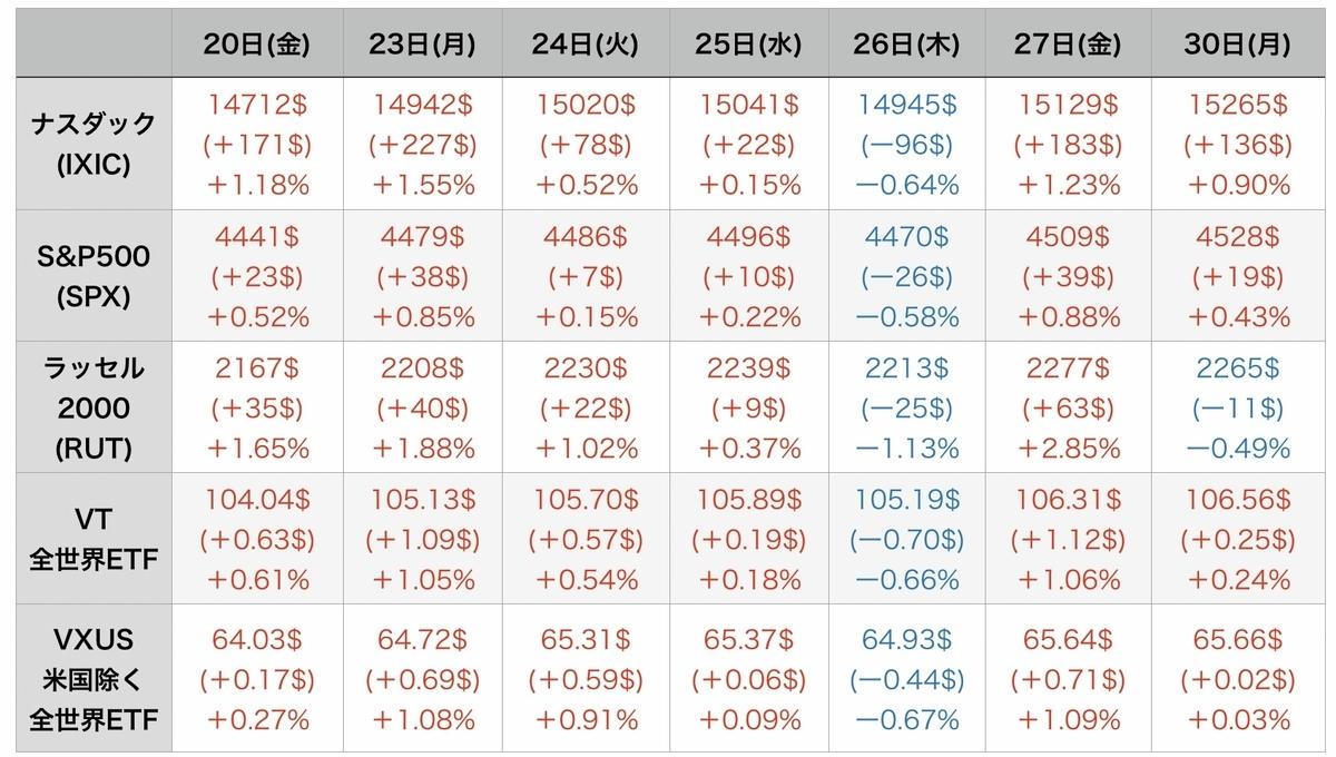 f:id:US-Stocks:20210831075729j:plain