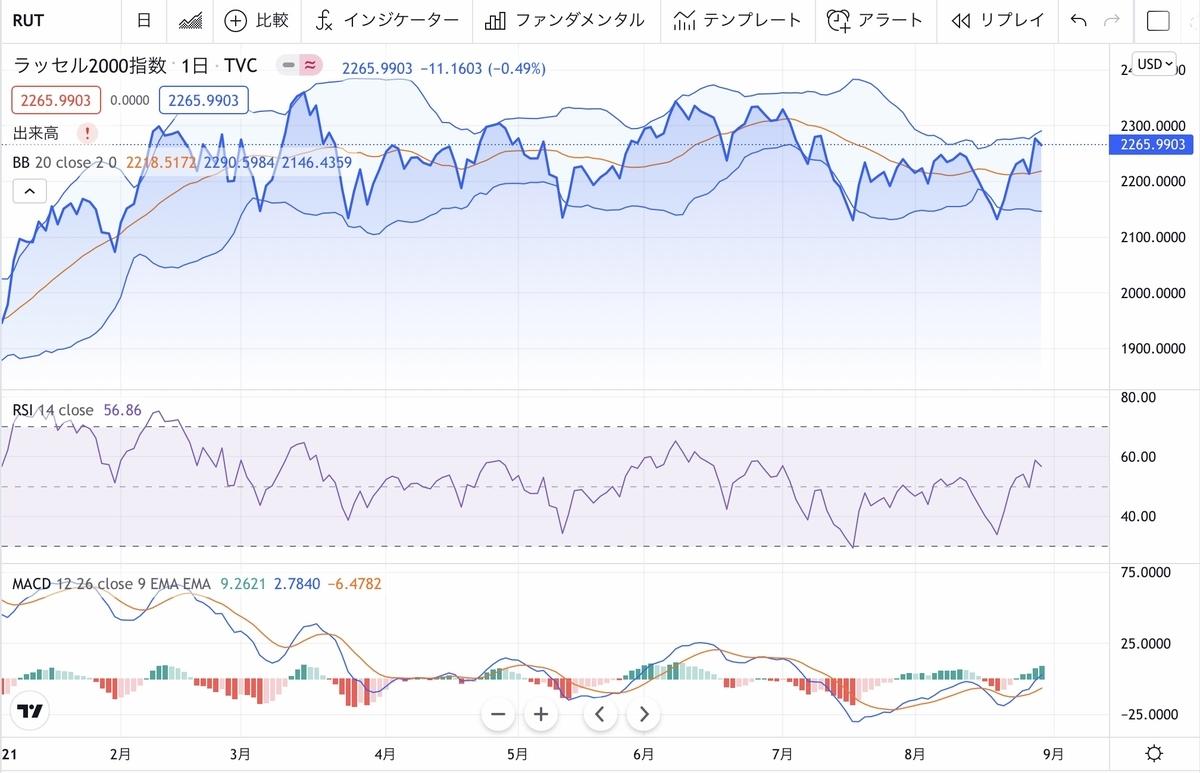 f:id:US-Stocks:20210831080418j:plain