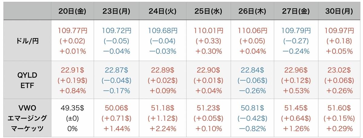 f:id:US-Stocks:20210831080436j:plain
