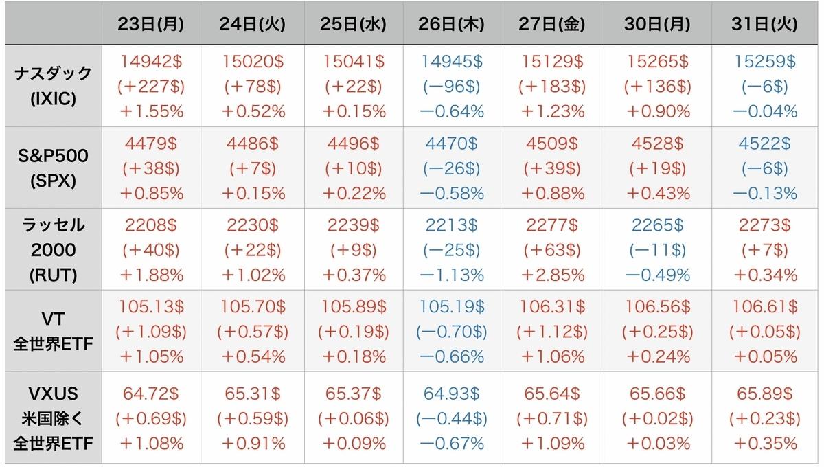 f:id:US-Stocks:20210901090542j:plain