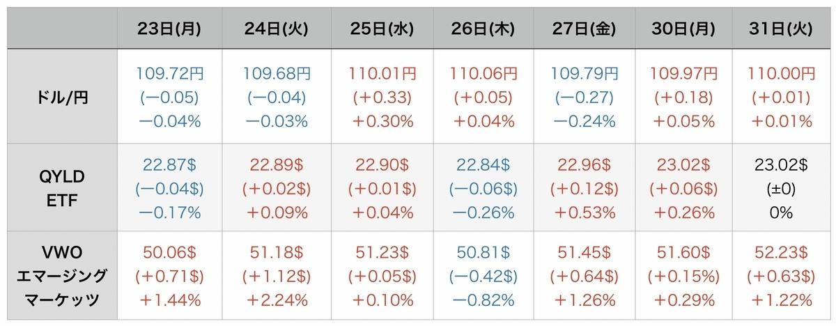 f:id:US-Stocks:20210901090717j:plain