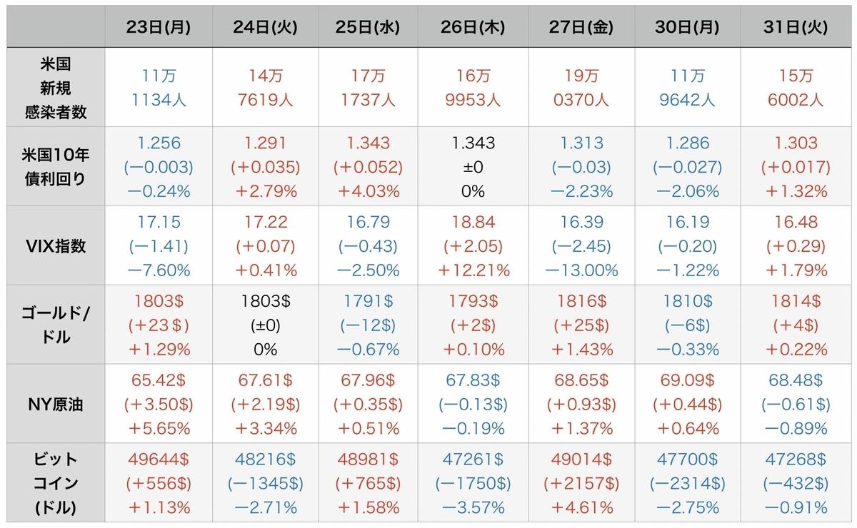 f:id:US-Stocks:20210901112540j:plain