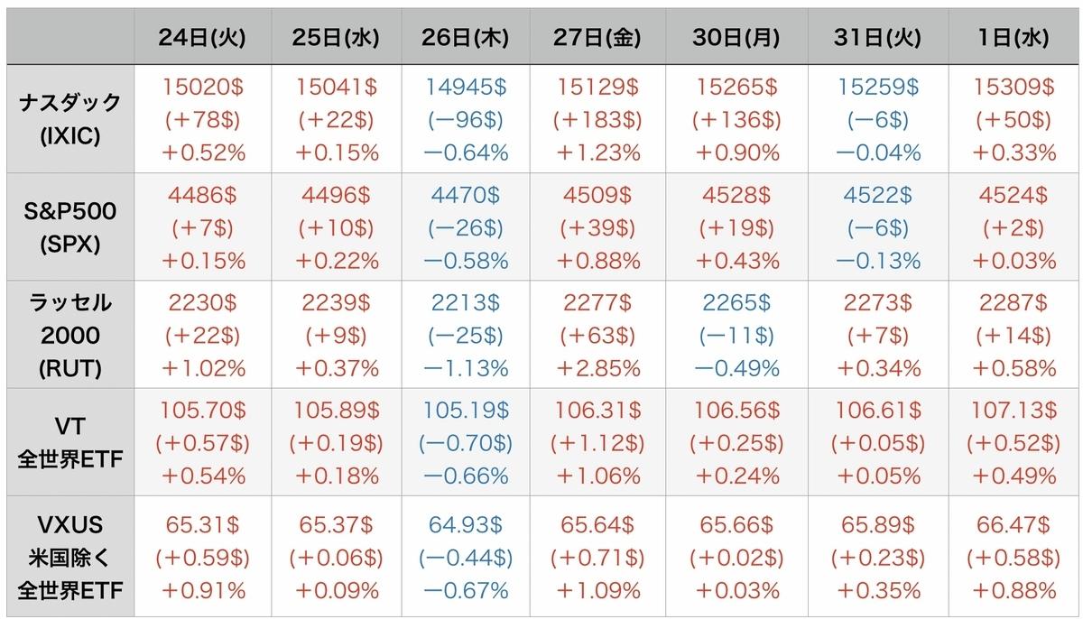 f:id:US-Stocks:20210902093509j:plain