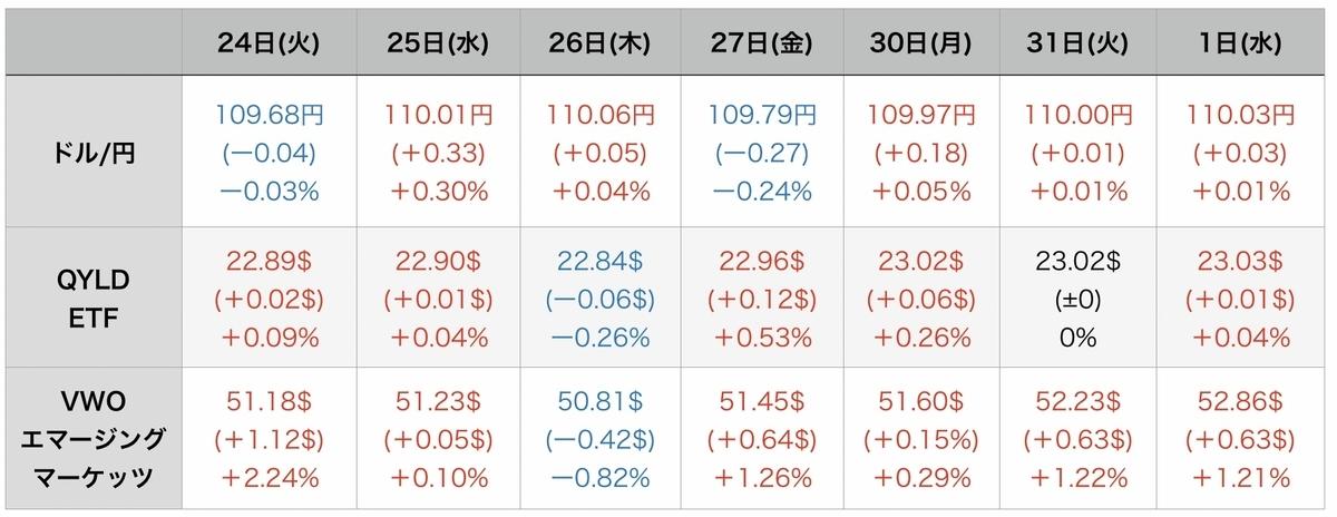 f:id:US-Stocks:20210902093727j:plain