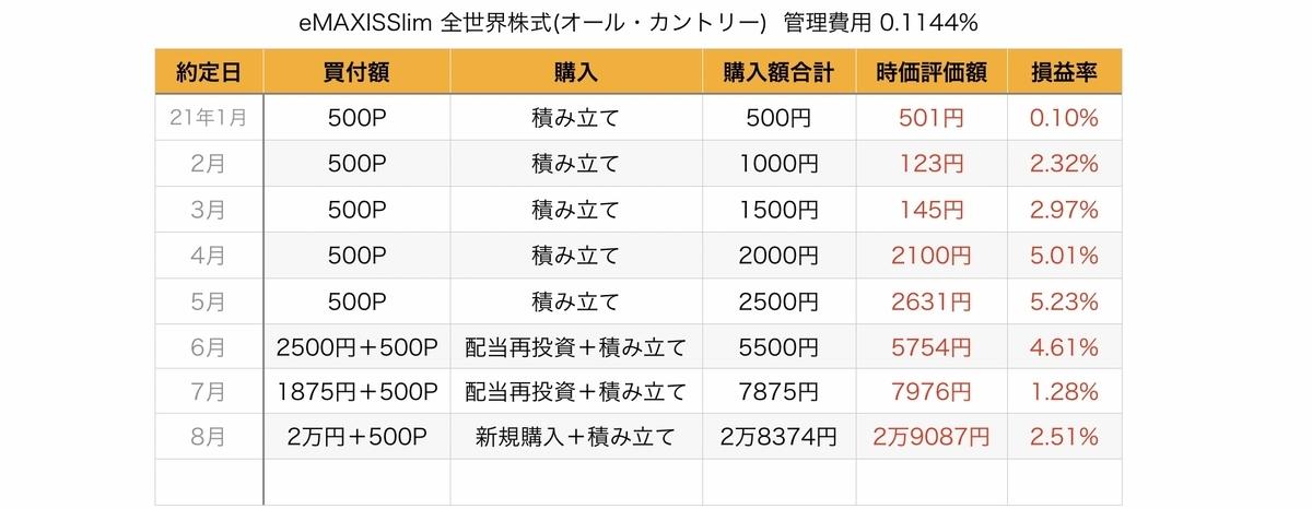 f:id:US-Stocks:20210902110947j:plain