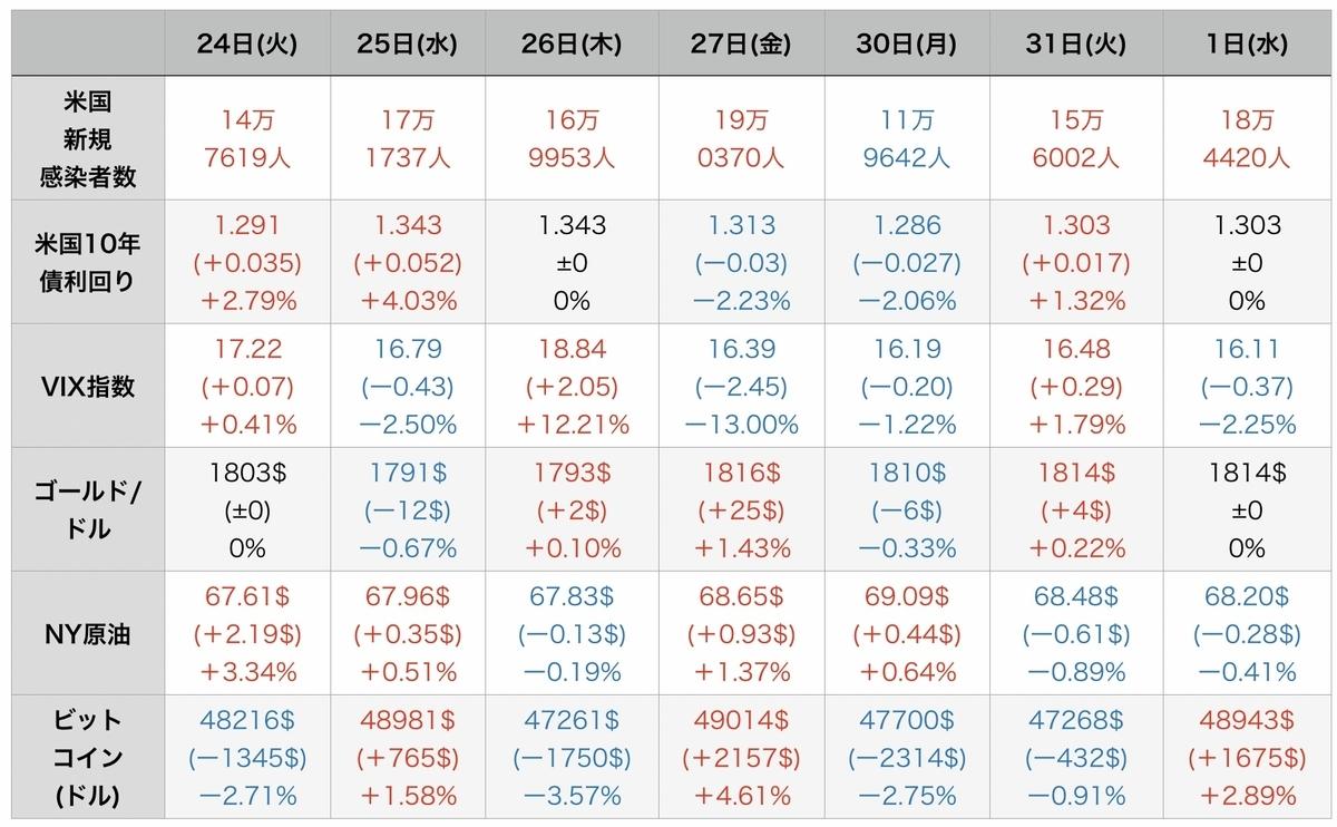 f:id:US-Stocks:20210902112654j:plain