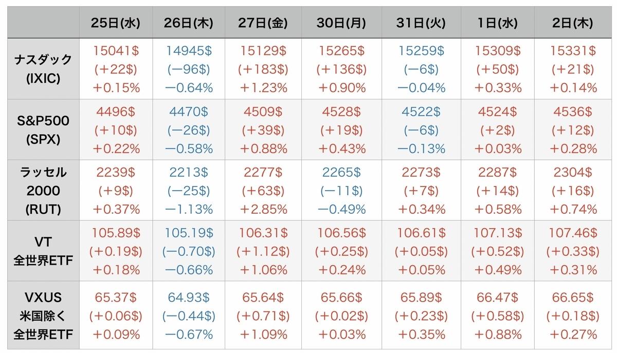 f:id:US-Stocks:20210903064045j:plain