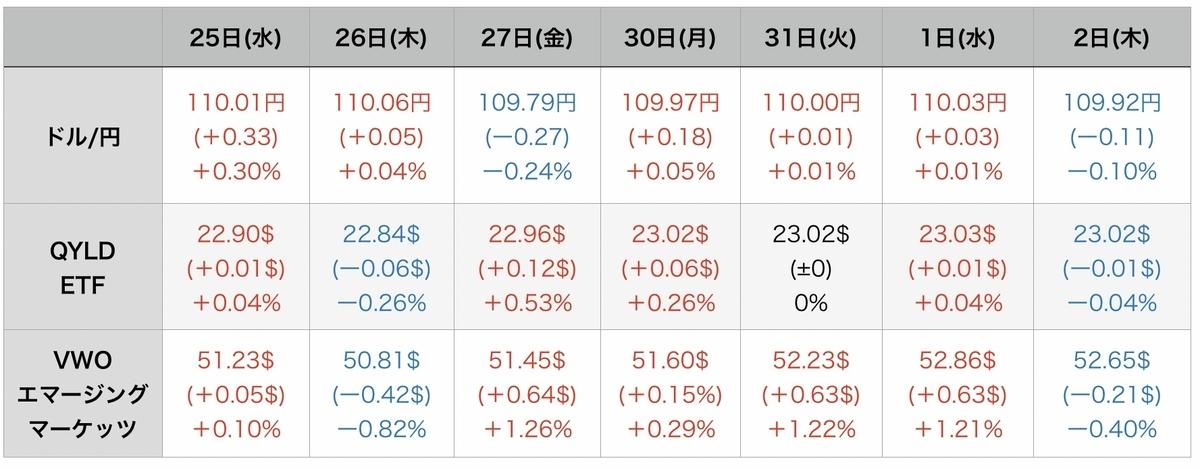 f:id:US-Stocks:20210903064152j:plain