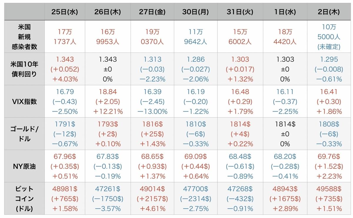 f:id:US-Stocks:20210903064209j:plain