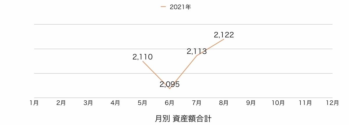 f:id:US-Stocks:20210903070927j:plain