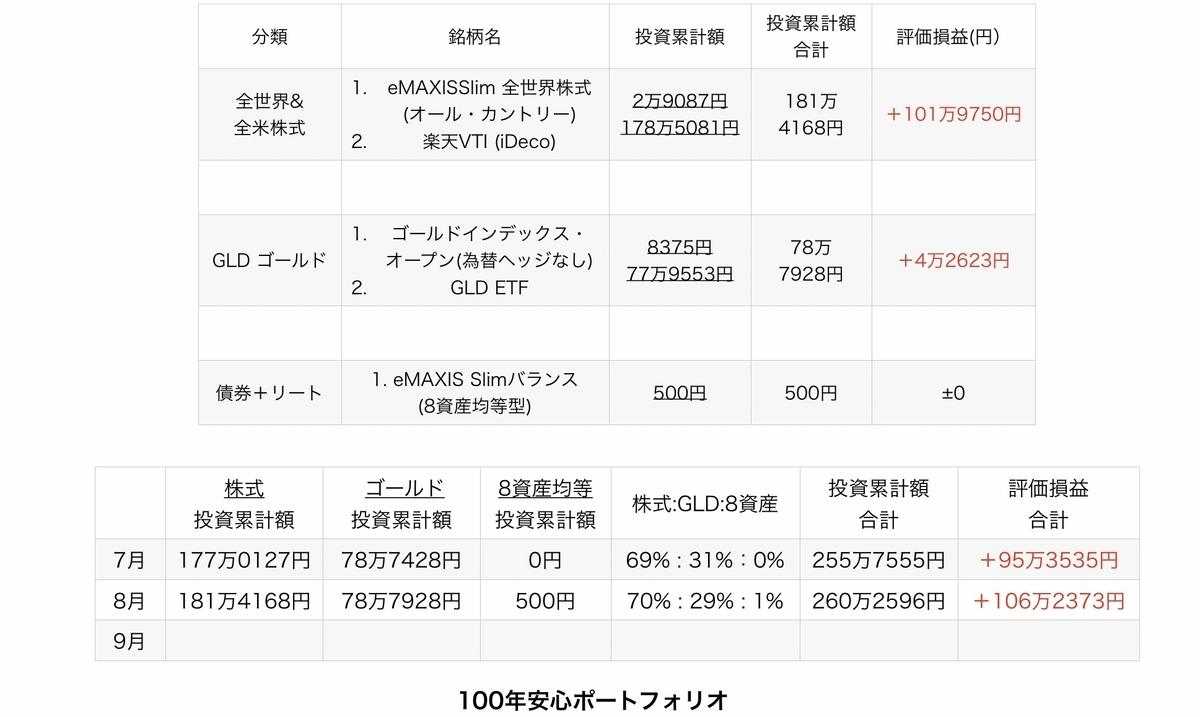f:id:US-Stocks:20210903071620j:plain