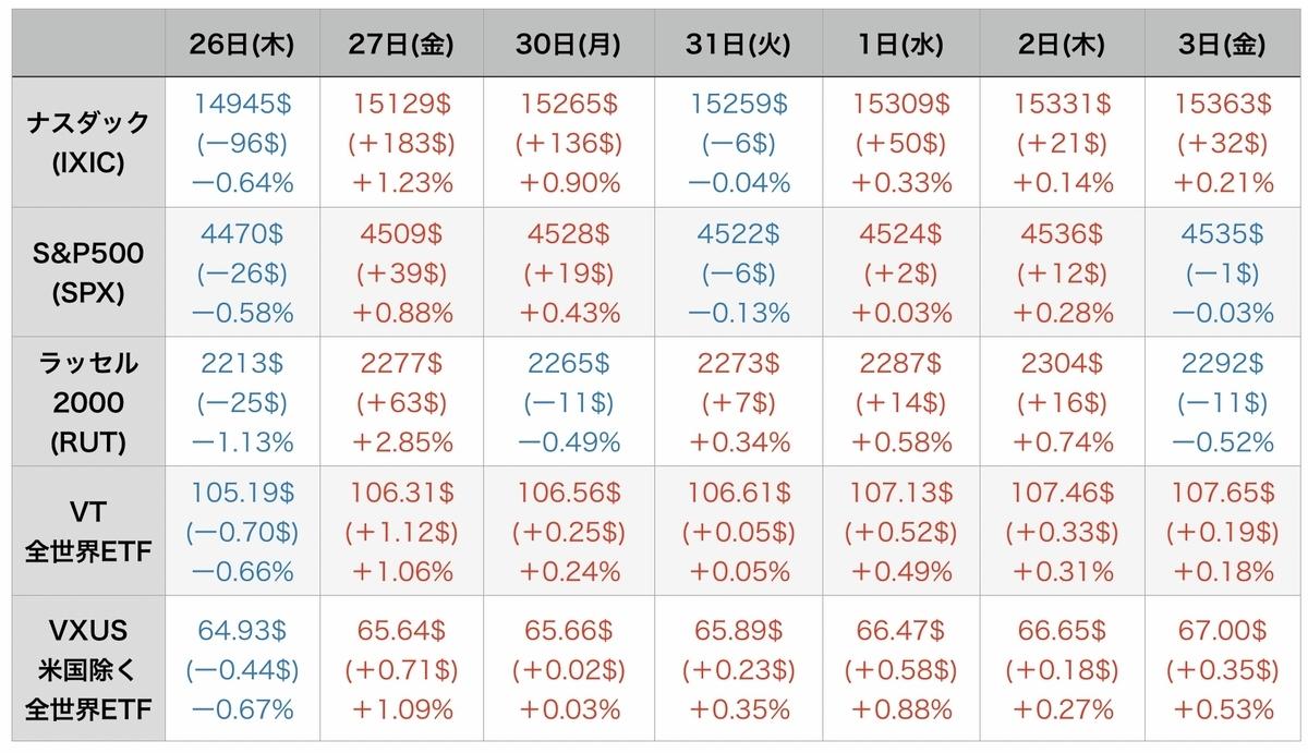 f:id:US-Stocks:20210904084527j:plain